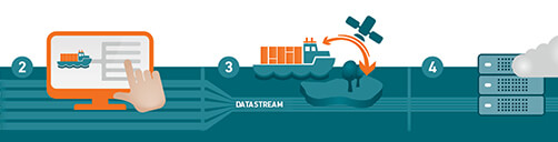 DanelecConnect - Ship-2-Shore Data Solutions